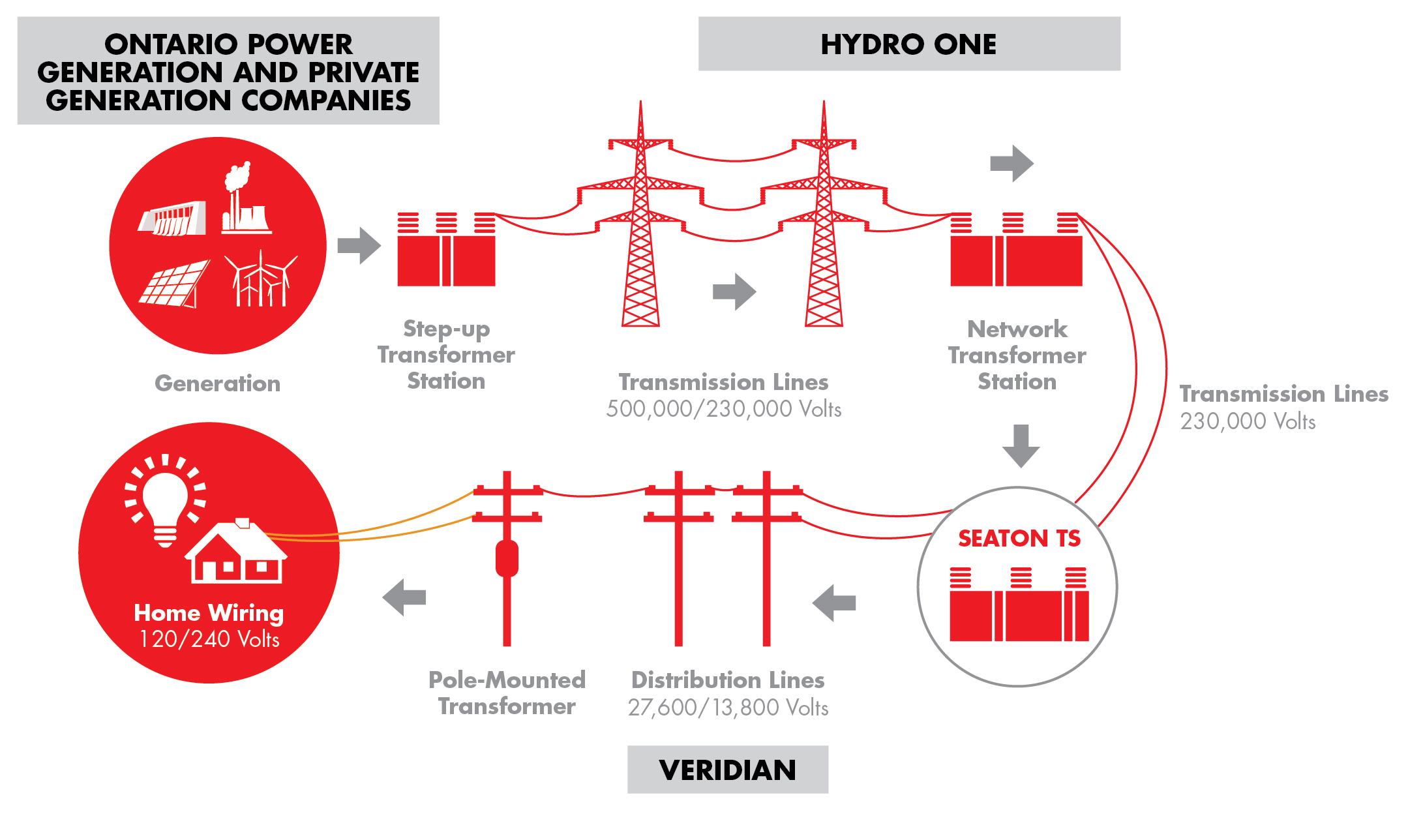 Infographic: Construction of Tap Line to Connect the Station to the existing 230 kV transmission line
