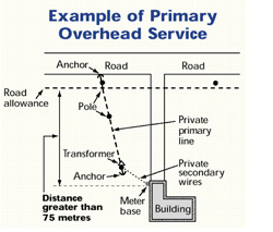 Diagram: Primary Overhead Service