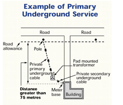 Diagram: Primary Underground Service