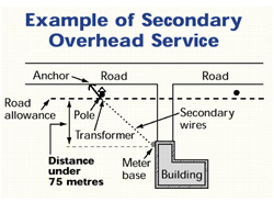 Diagram: Secondary Overhead Service