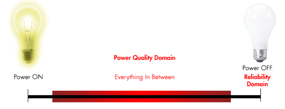 Image of Power Quality Domain and Everything in Between