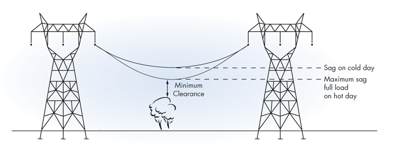 Infographic: Vertical Line Clearances under Transmission Lines