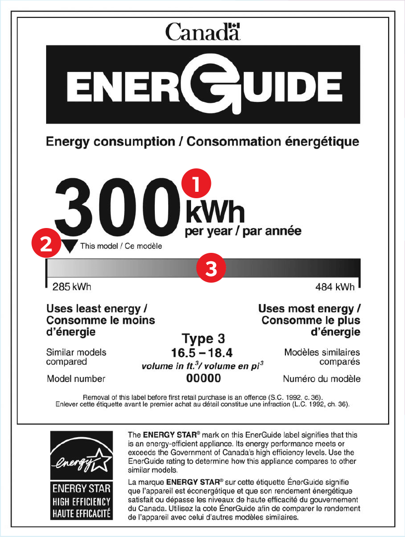 Diagram to understanding the ENERGY STAR®label