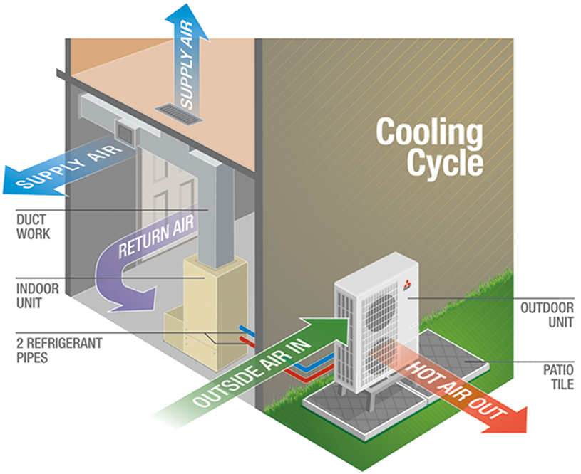 Air source heat pumps for Most efficient heat source for home