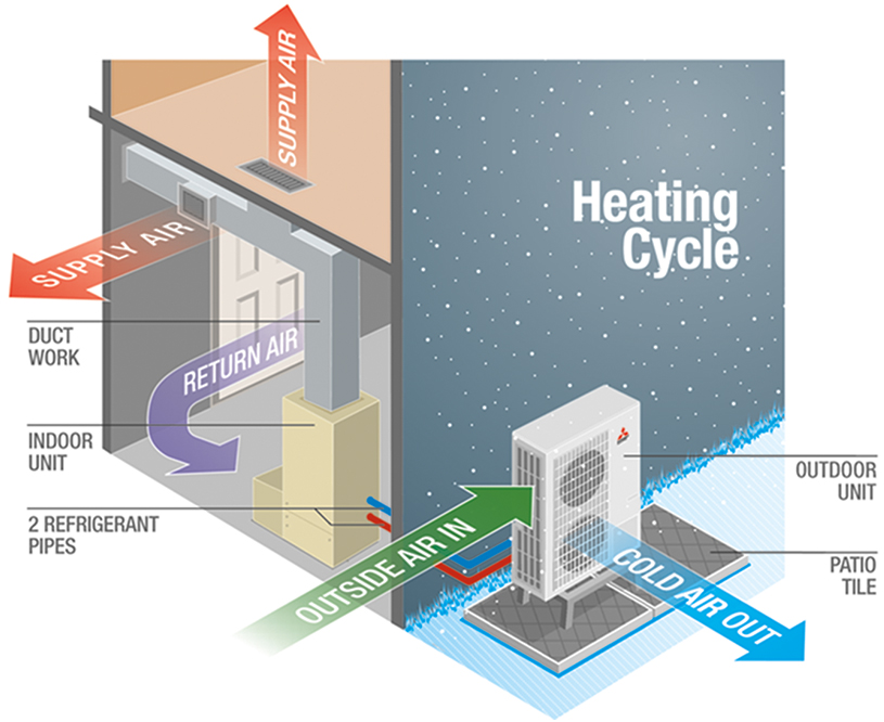 Air source heat pumps for Best heating source for home